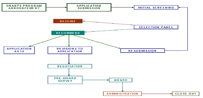 Grant Administration Flowchart